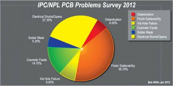 Defect-survey-PCB-2012