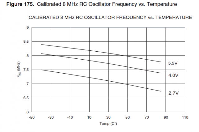 calibrated-8mhz-rc-oscillator-frequency-vs-temperature.preview