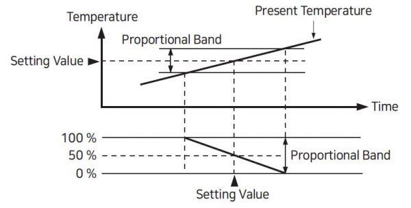 Kendali proporsional pada HY-1000