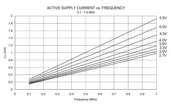 Arus, Tegangan dan frekuensi kerja ATMega16