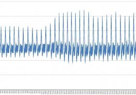 Pengukuran Detak Jantung Dengan Sensor Detak Jantung
