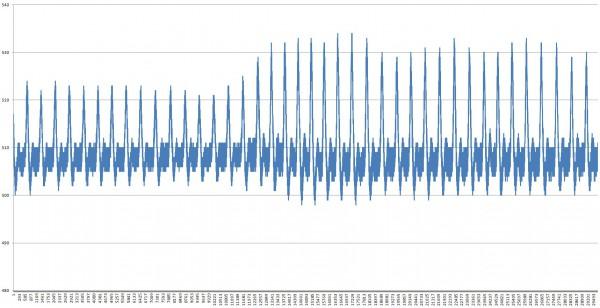 Pengukuran detak jantung 2900 sampel