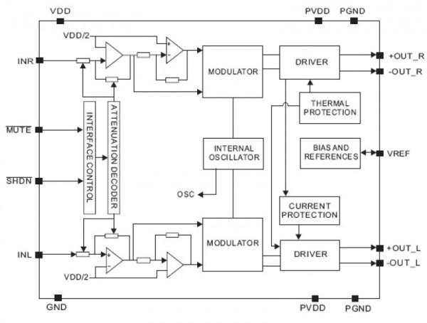 PAM8403 Functional Block Diagram