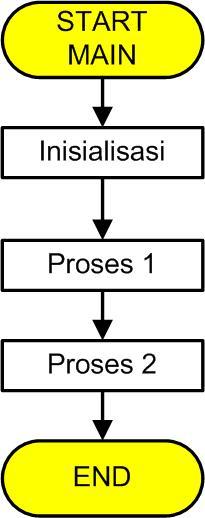 Diagram alir perangkat lunak desktop