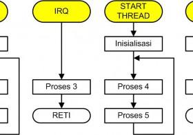 Diagram Alir Perangkat Lunak pada Mikroprosesor