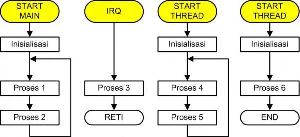 Diagram alir perangkat lunak dengan sistem operasi
