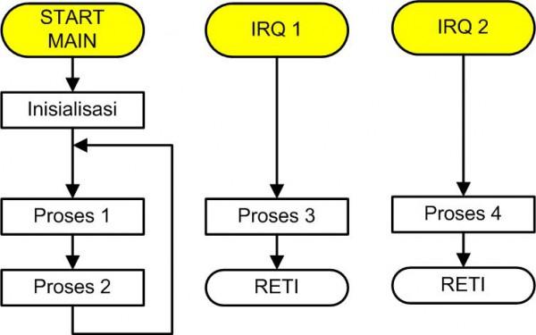 Diagram alir superloop dengan 2 interupsi