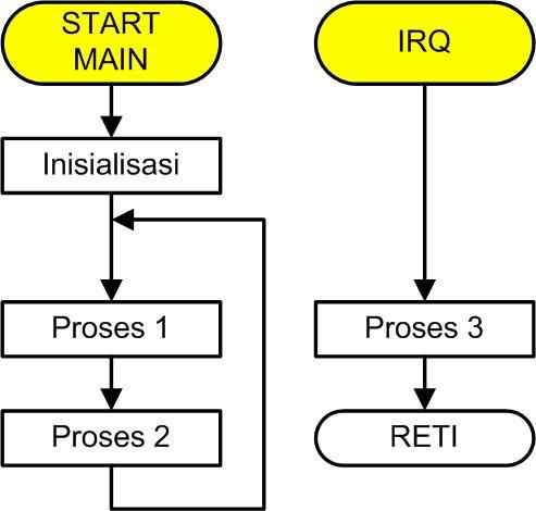 Diagram alir superloop dengan interupsi