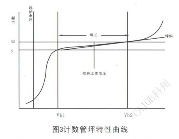 M4011 Geiger tube characteristic curve
