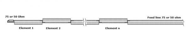 Desain antena collinear