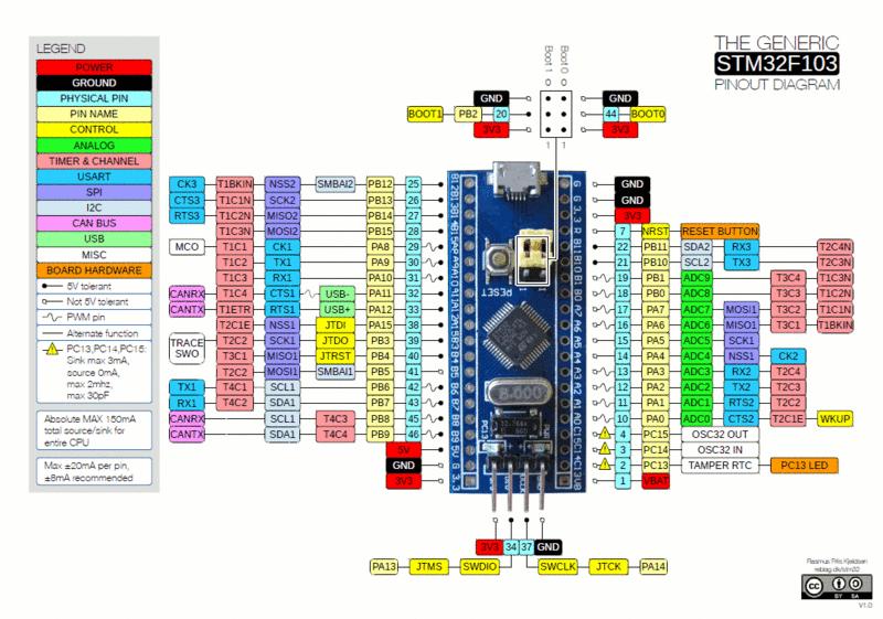 Upload Program ke STM32F103CBT6 Blue Pill Dengan ST-LINK V2