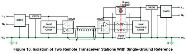Isolation transceiver