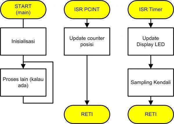 Diagram Alir Sistem Kendali