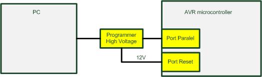 Programmer high voltage