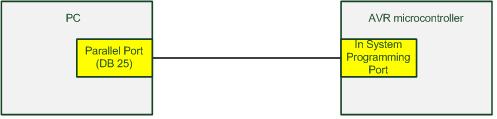 Programmer port paralel