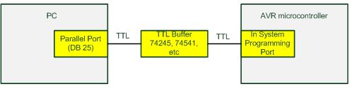 Programmer paralel dengan buffer