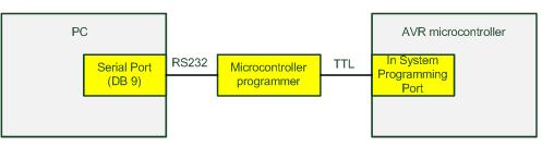 Programmer serial dengan mikrokontroler