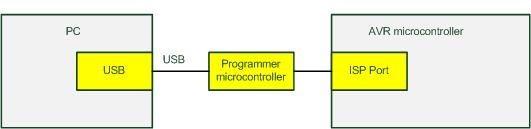 Programmer USB dengan mikrokontroler