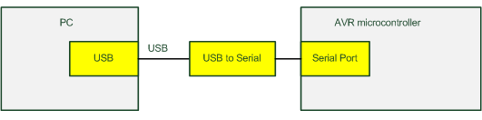 Programmer dengan USB to serial