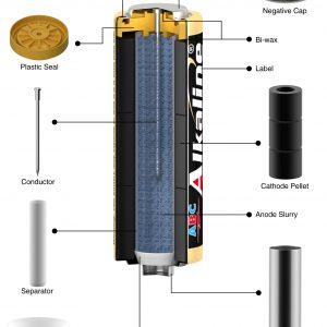 Batere ABC tipe Alkaline