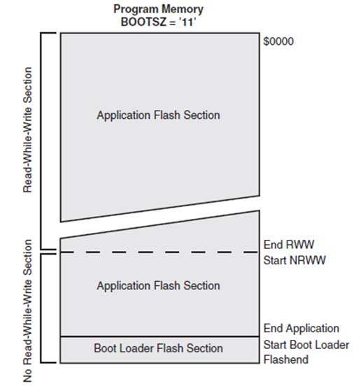 Memori bootloader di flash