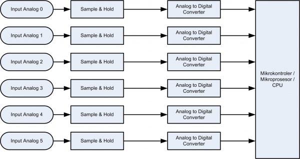 Input analog serentak versi 2