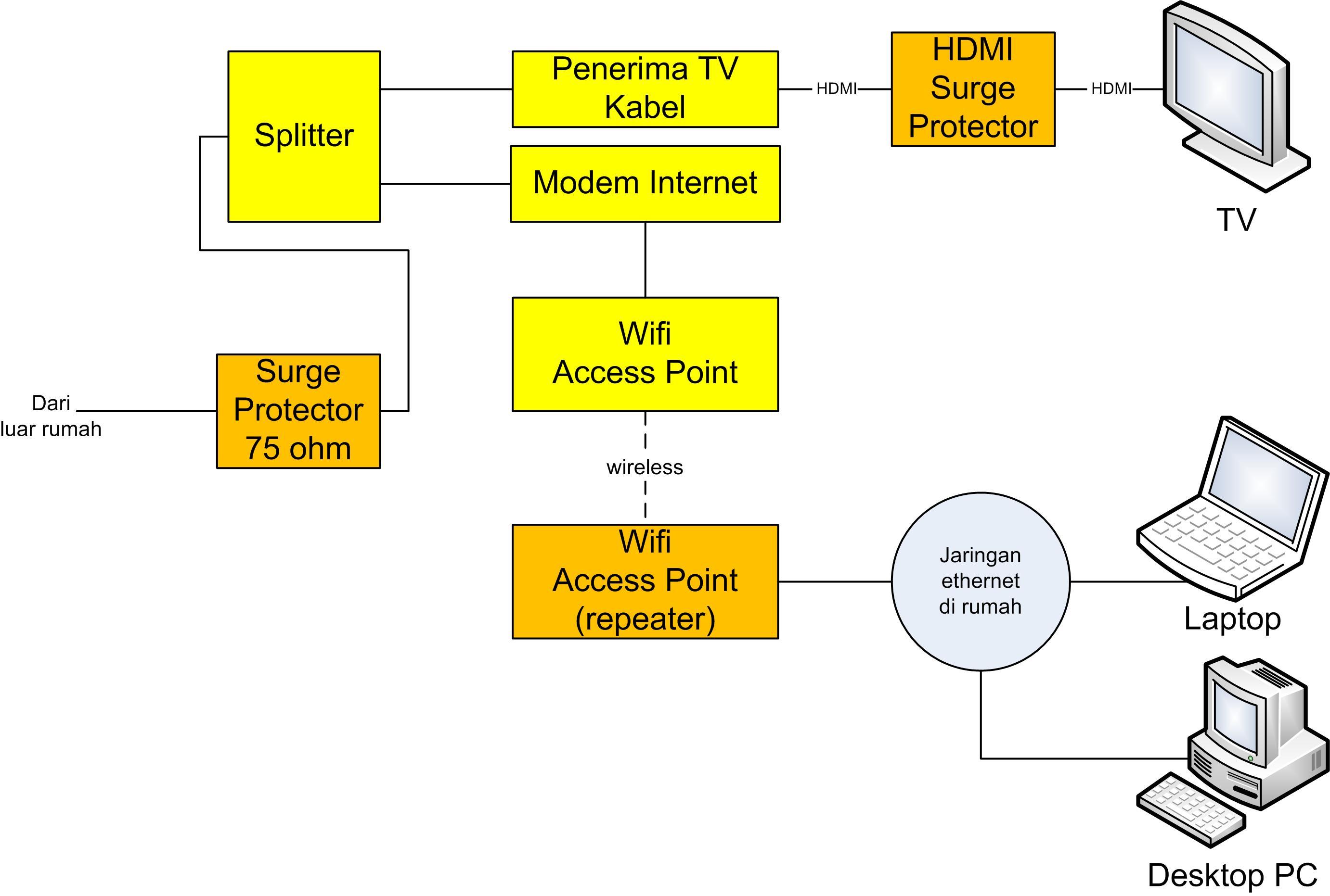 skema jaringan internet rumah dengan perlindungan petir kombinasi dengan HDMI surge protector