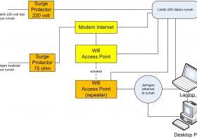 Mengamankan Internet Rumah dari Sambaran Petir Tidak Langsung