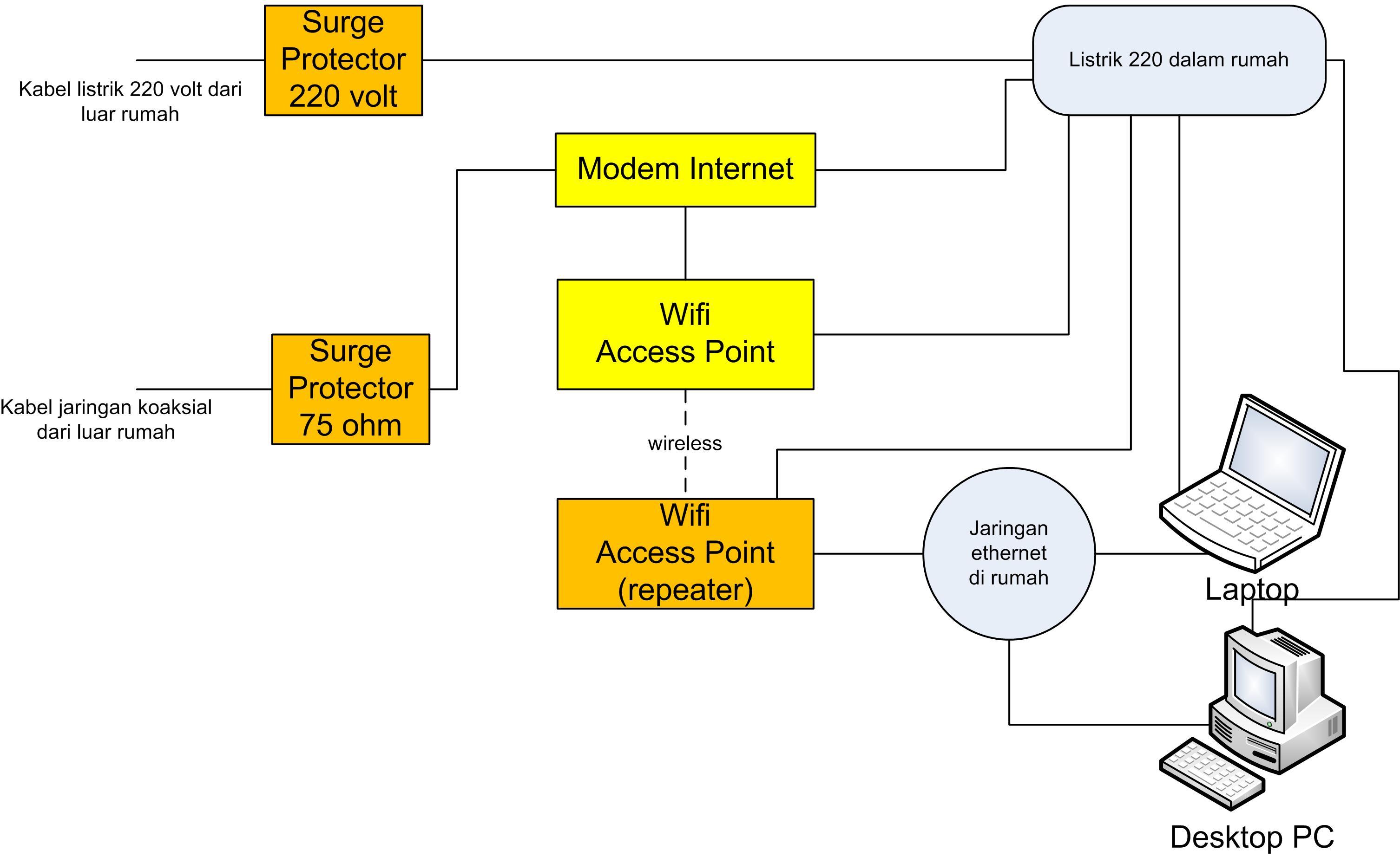 skema jaringan internet rumah dengan perlindungan petir kombinasi