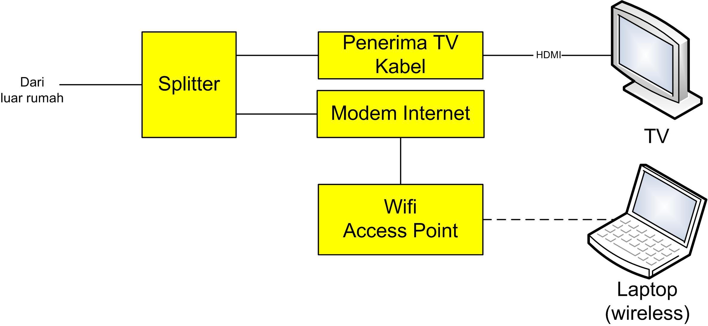 perangkat internet rumah Firstmedia.