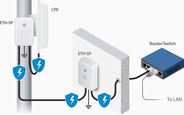 proteksi antena wifi luar rumah dengan surge arrester khusus wifi