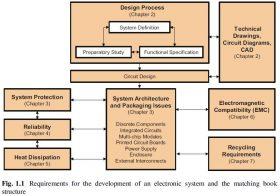 Ruang Lingkup Pengembangan Sistem Elektronika