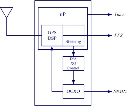 Blok diagram GPSDO
