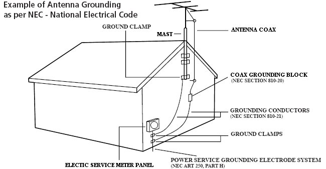 contoh pemasangan perlindungan imbas petir untuk kabel antena