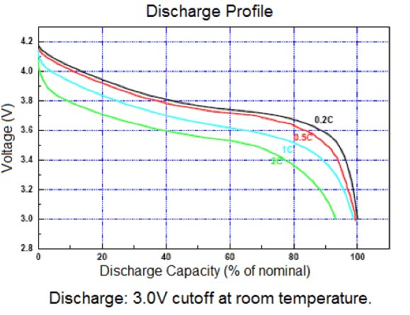 kurva lithium polymer discharge