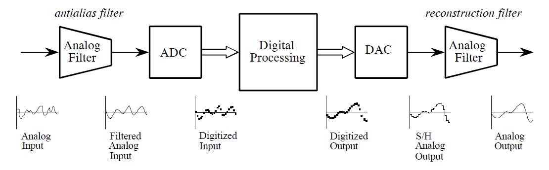 Diagram pengolahan sinyal digital, meliputi filter anti aliasing, ADC, DSP, DAC, filter rekonstruksi