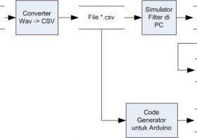 Digital Signal Processing Simulation