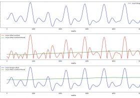 Analisis Sinyal Detak Jantung