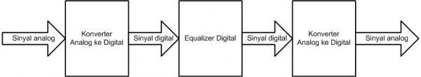 Sistem equalizer digital dengan input analog dan output analog