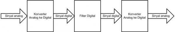 Sistem filter digital dengan input analog dan output digital