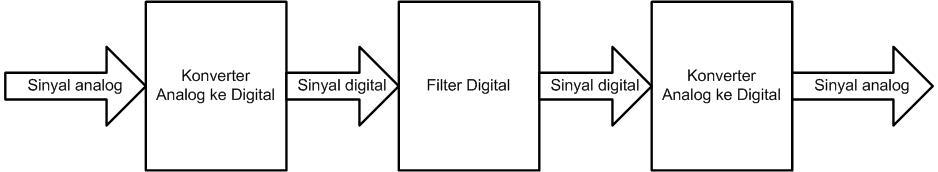 Digital Filter System
