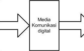 Sistem Elektronika Dengan Sinyal Analog & Digital