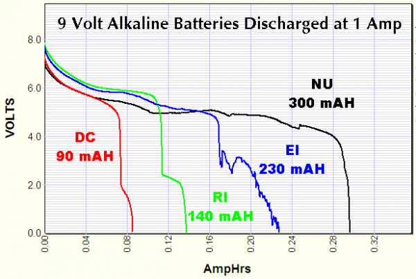 Kurva pengosongan batere 9 volt pada 1 ampere