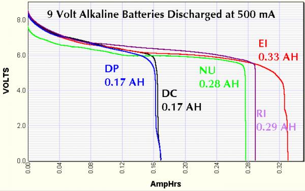 Kurva pengosongan batere 9 volt pada 500 mA