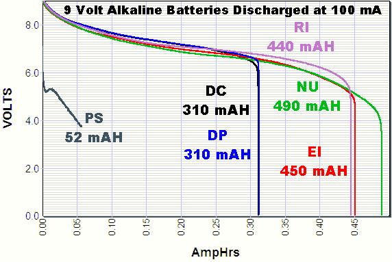 Kurva pengosongan batere 9 volt pada 100 mA