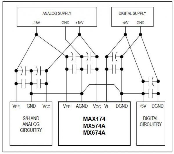 MAX174 power supply grounding