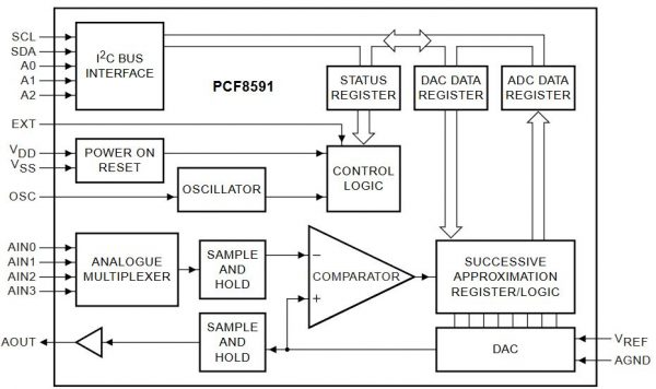 PCF8591 blok diagram