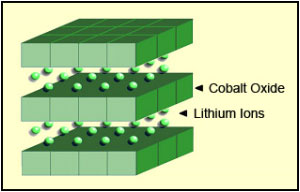 Struktur baterai LCO
