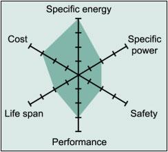 Karakteristik baterai Lithium Kobalt (LCO)