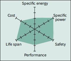 Karakteristik baterai Lithium Iron Phosphate (LFP)